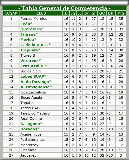 Tabla Apertura 2008 -rumbo al ascenso-