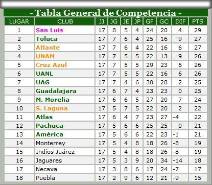 """Tabla Apertura 2008 -la """"chingona"""""""